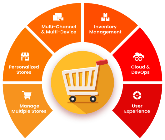 Retail & eCommerce Solutions