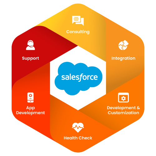 Salesforce Consulting Services